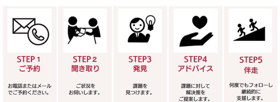 ご利用のステップ|人吉しごとサポートセンターHit-Biz